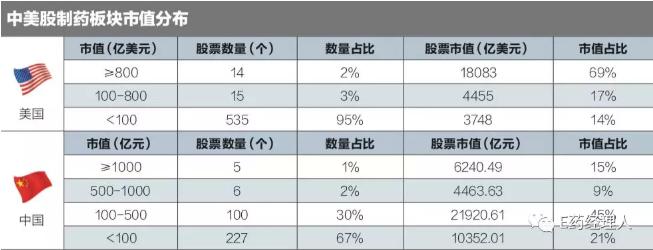 中美医药城市集群与估值差异在哪里?