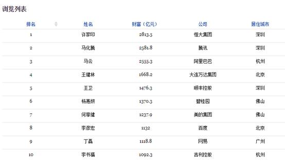 传小米找到4家IPO承销商 雷军有望成为中国新首富