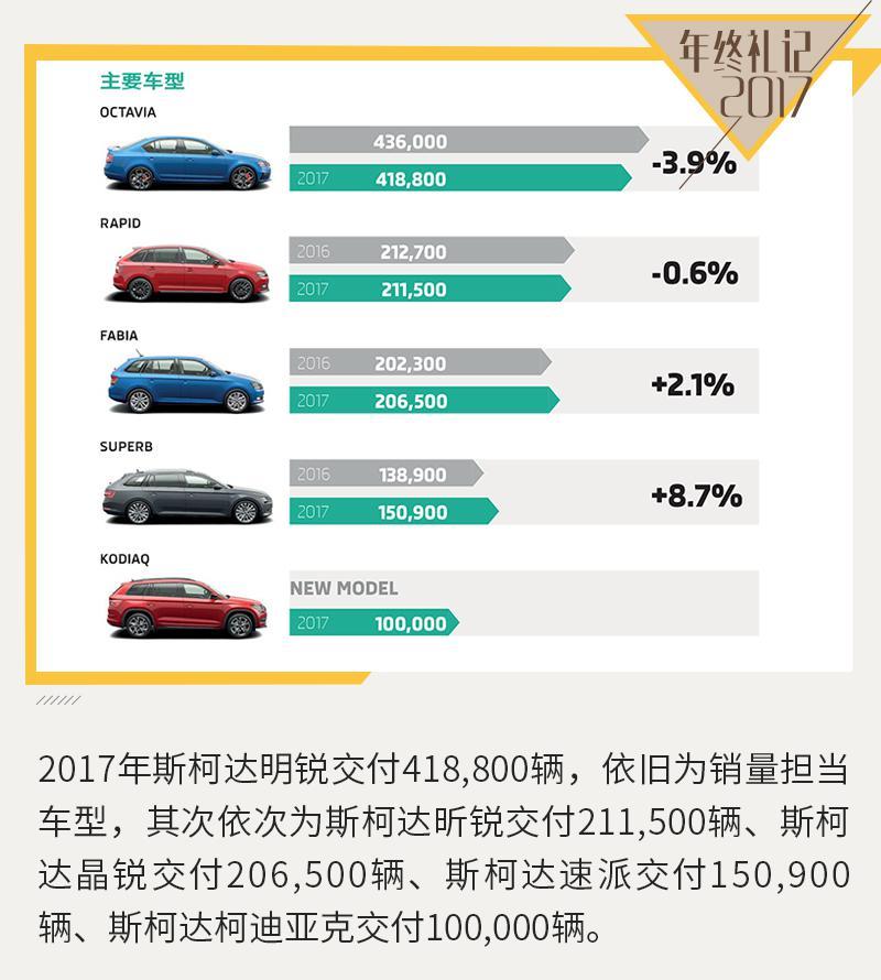 将推三款全新SUV 斯柯达2017年在华交付32.5万辆