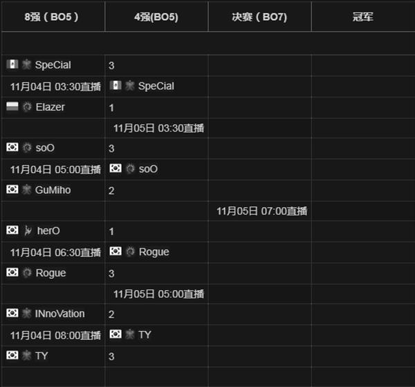 吕布也倒了!WCS2017星际争霸2总决赛四强选手出炉