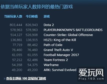 《绝地求生》国区销量突破百万 中国吃鸡玩家太给力