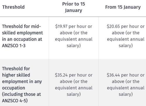 新西兰技术移民恐将更难 薪资门槛进一步提高