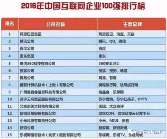 中国互联网百强榜:最大变化是乐视网从榜单上消失