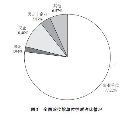 全国近八成的殡仪馆依旧隶属于事业单位。图/《中国殡葬事业发展报告(2016~2017)》