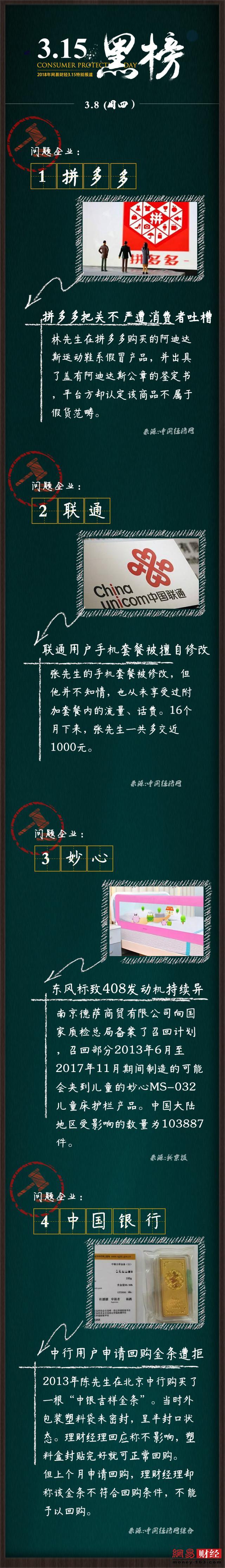 315黑板报|联通用户称套餐被修改16个月多交千元
