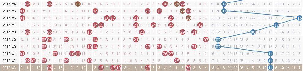 双色球第17134期开奖快讯:红球连号04 05+蓝球04
