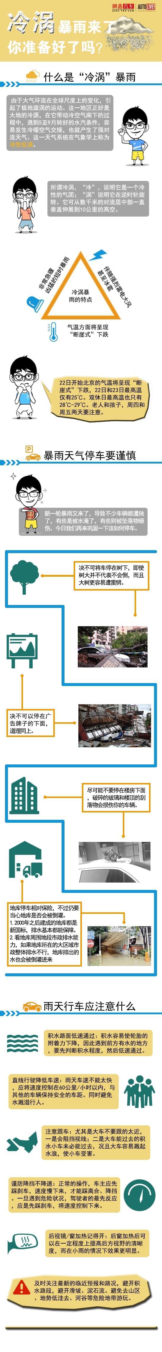 你的车准备好了?6年来最大冷涡暴雨降临京津冀