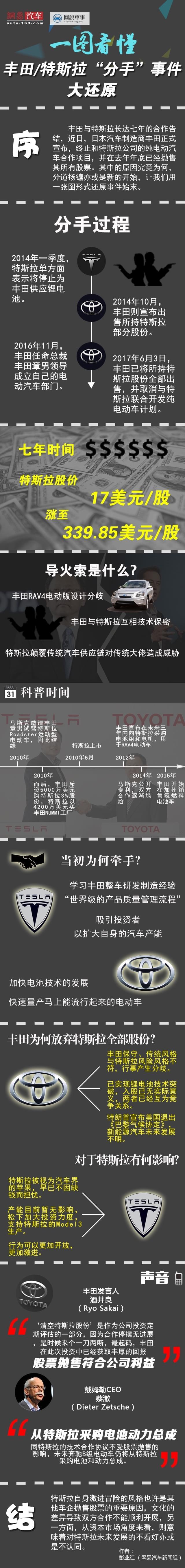 丰田抛售全部特斯拉股份 道不同不相为谋