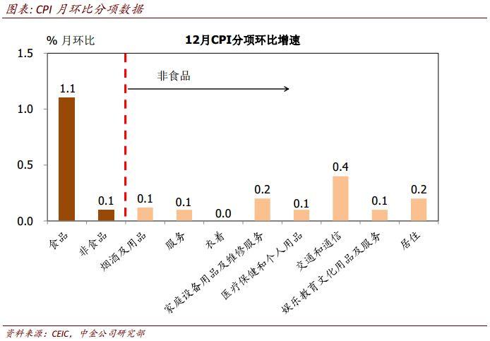 中金点评12月通胀数据:食品价格明显上升
