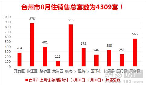 8月台州一手住宅成交月报(7.31-8.31)|椒江区和临海市引领