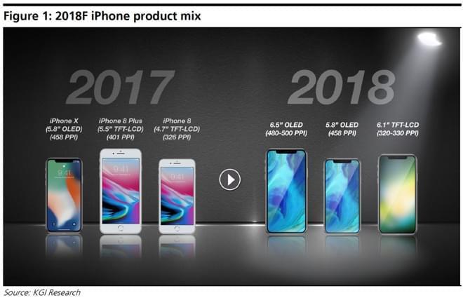 郭明錤:苹果明年推三款新手机 都挺像iPhone X
