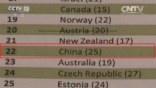 新出炉,全球创新指数:中国排名上升 居全球第22位-烽巢网
