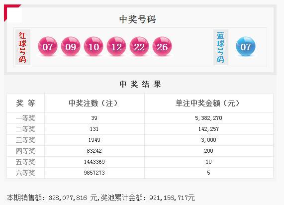 双色球055期头奖井喷39注 深圳或一人独揽1.61亿