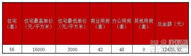 【成交】5月20日嘉兴楼市成交92套