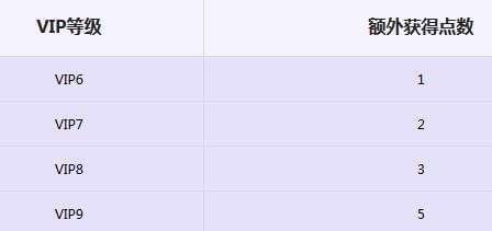 《天龙八部》十周年版本:VIP新增扫荡点数福利