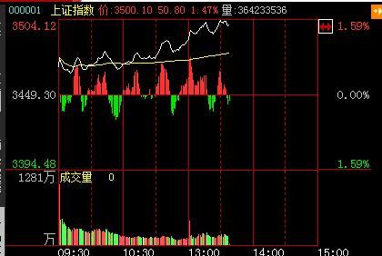 快讯:大盘午后跳水深成指跌破1% 沪指跌0.73%