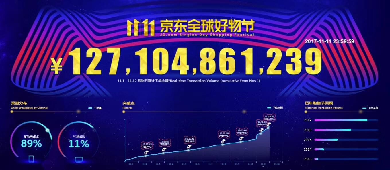 京东双11促销交易额超1271亿,昨日订单85%出库