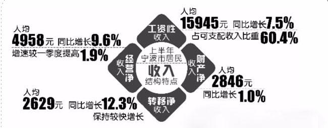 上半年宁波市居民人均收入26378元