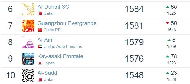 世界俱乐部排名:巴萨反超皇马成第一 恒大亚洲第七