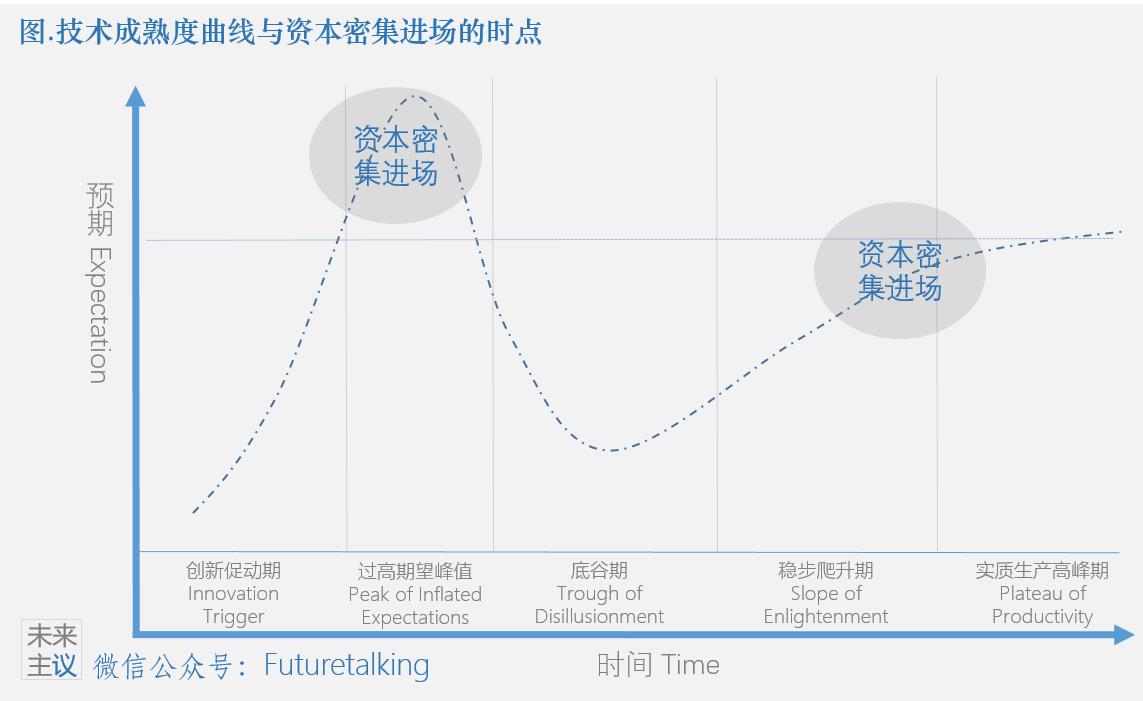 在技术成熟度曲线中 资本是如何进场的?