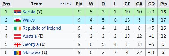 世预赛-奥地利赢球出局威尔士燃生机 冰岛领跑