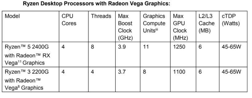 抓住AI救命稻草:AMD宣布将推出12nm CPU和7nm GPU