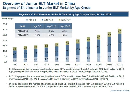 《China Junior English Language Training MarketStudy》,Segments of Enrollments of Junior ELT Market by Age Group (China), 2012 – 2022E