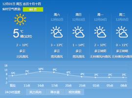 今明大风天太冷  熬到周末气温高