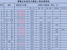 31省市最低工资排名:京津沪深超2千 福建第八