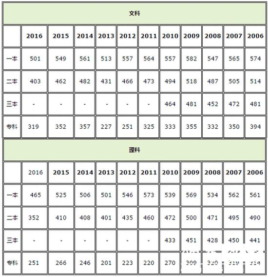 2017福建高考分数线公布:一本理450分 文490分