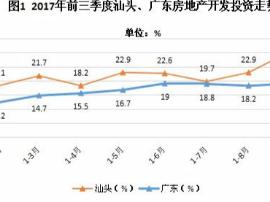 2017年前三季度汕头房地产开发企业运行情况分析