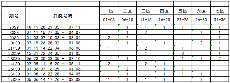独家-深海大乐透第18039期历史同期走势分析