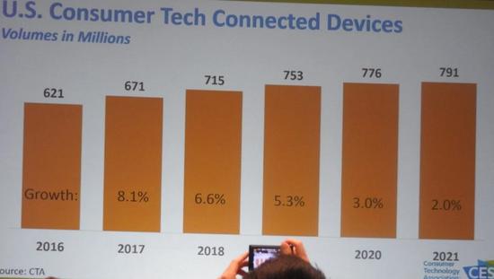 CES 2018预言:5G将到来 AI引爆硬件设备和汽车