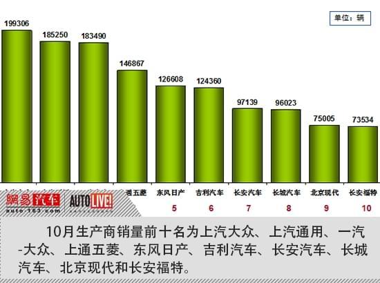 乘联会:10月增长超出预期 新能源销量环比增12%