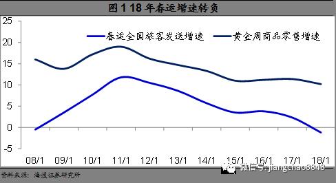 姜超:房价由上涨转为下跌对消费形成负面冲击