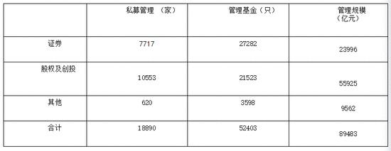 证监会:私募基金认缴规模突破12万亿