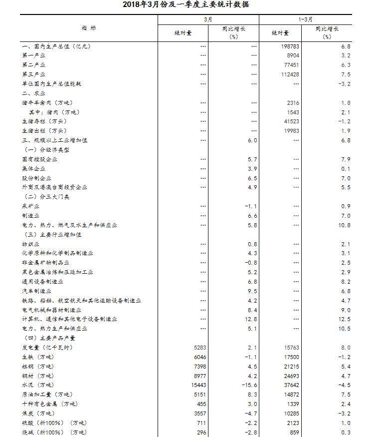 国家统计局:一季度GDP增速6.8%