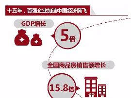 中国百强房企十五年