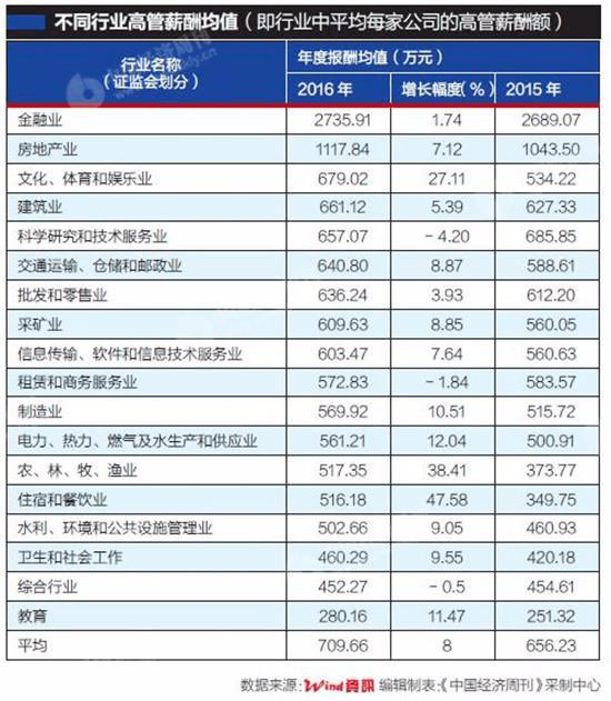 2016上市公司高管薪酬大比拼 金融房地产行业最高