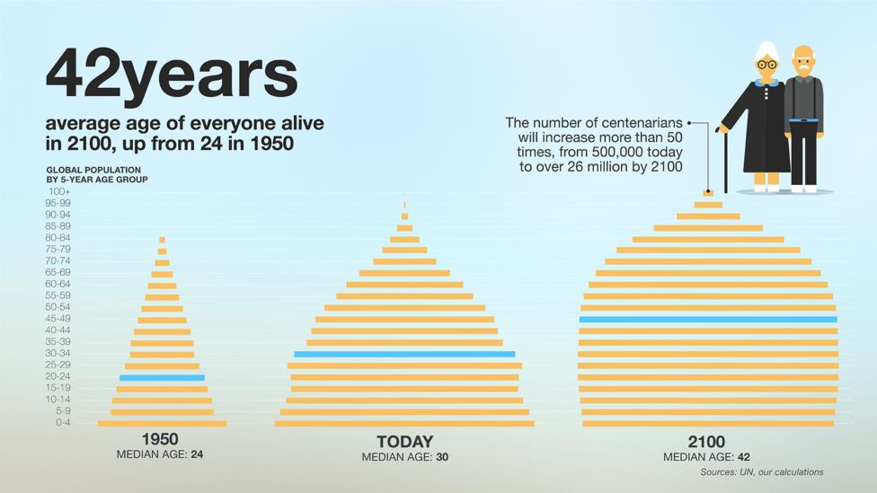 未来100年啥样?这5个数字可略窥一般