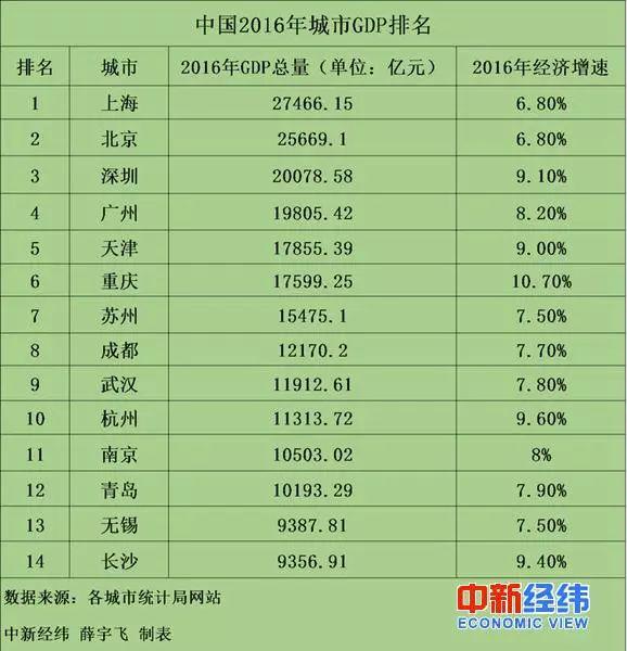 中国又一城市GDP超万亿 万亿GDP俱乐部达14个