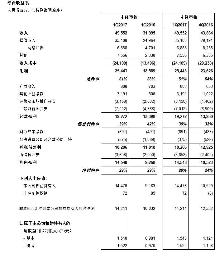 腾讯公布2017年第一季度业绩 净利润145.48亿