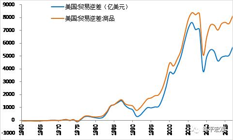 任泽平:中美贸易失衡是特朗普挑起贸易战直接原因