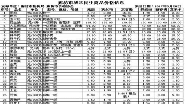 廊坊市新一周菜价发布 春季注意养肝护肝