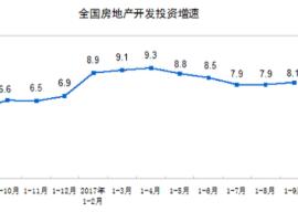 前三季度全国房地产开发投 资同比名义增长8.1%