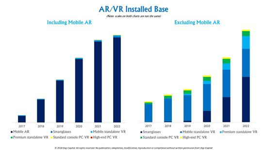 AR行业报告:甩掉VR,2022年AR将迎来大爆发