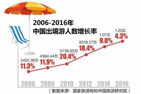 """中国出境游迎来""""井喷"""" 数据揭秘出境游"""