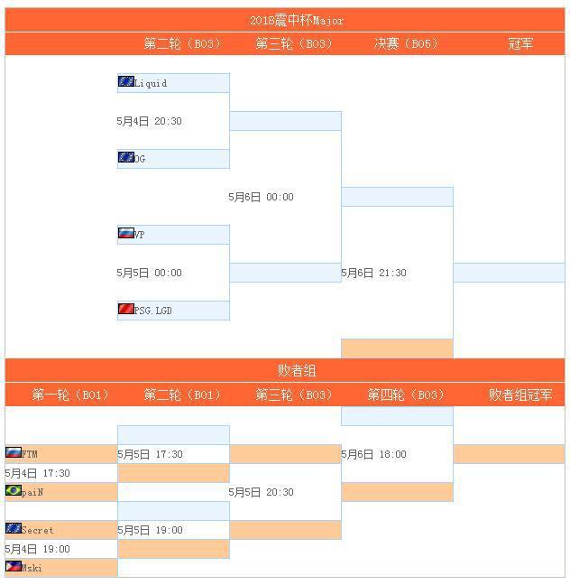 DOTA2震中杯小组赛综述:LGD排名第二将战VP NB遗憾出局