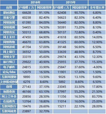互联网+--CNNIC:中国网民规模7.31亿 相当于欧洲人口总量