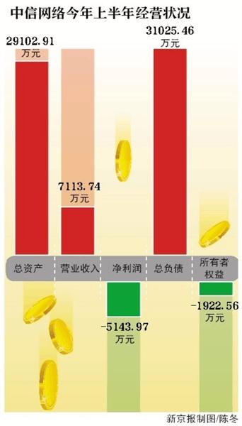 中信13亿挂牌出让中信网络49%股权
